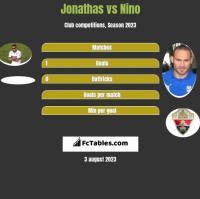 Jonathas vs Nino h2h player stats