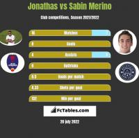 Jonathas vs Sabin Merino h2h player stats