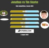 Jonathas vs Tim Skarke h2h player stats