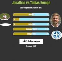 Jonathas vs Tobias Kempe h2h player stats