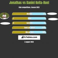 Jonathas vs Daniel Keita-Ruel h2h player stats