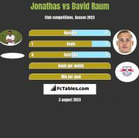 Jonathas vs David Raum h2h player stats