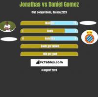 Jonathas vs Daniel Gomez h2h player stats