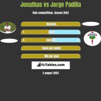 Jonathas vs Jorge Padilla h2h player stats