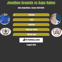 Jonathon Grounds vs Aapo Halme h2h player stats
