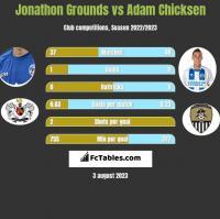 Jonathon Grounds vs Adam Chicksen h2h player stats