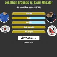 Jonathon Grounds vs David Wheater h2h player stats