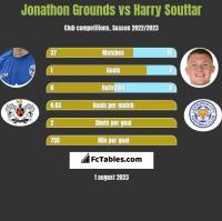 Jonathon Grounds vs Harry Souttar h2h player stats