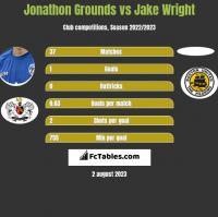 Jonathon Grounds vs Jake Wright h2h player stats