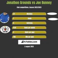 Jonathon Grounds vs Joe Bunney h2h player stats