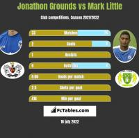 Jonathon Grounds vs Mark Little h2h player stats