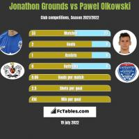 Jonathon Grounds vs Pawel Olkowski h2h player stats