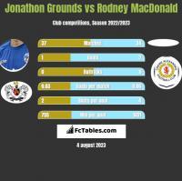 Jonathon Grounds vs Rodney MacDonald h2h player stats