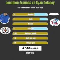 Jonathon Grounds vs Ryan Delaney h2h player stats