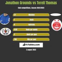 Jonathon Grounds vs Terell Thomas h2h player stats