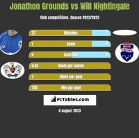 Jonathon Grounds vs Will Nightingale h2h player stats