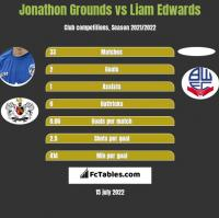 Jonathon Grounds vs Liam Edwards h2h player stats