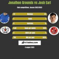 Jonathon Grounds vs Josh Earl h2h player stats