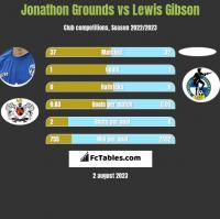 Jonathon Grounds vs Lewis Gibson h2h player stats