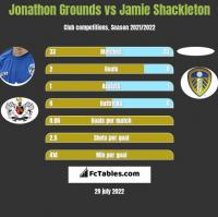 Jonathon Grounds vs Jamie Shackleton h2h player stats