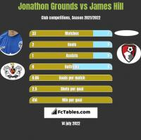 Jonathon Grounds vs James Hill h2h player stats