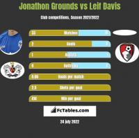 Jonathon Grounds vs Leif Davis h2h player stats