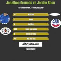 Jonathon Grounds vs Jordan Boon h2h player stats