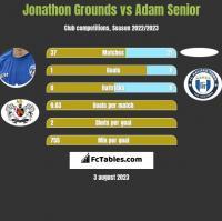 Jonathon Grounds vs Adam Senior h2h player stats