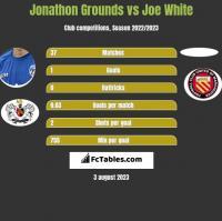 Jonathon Grounds vs Joe White h2h player stats