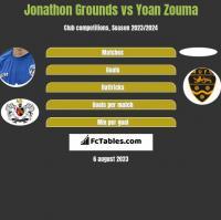 Jonathon Grounds vs Yoan Zouma h2h player stats
