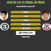 Jong-Ho Lee vs Chang-Jin Moon h2h player stats