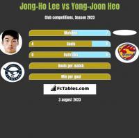 Jong-Ho Lee vs Yong-Joon Heo h2h player stats