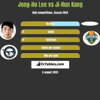 Jong-Ho Lee vs Ji-Hun Kang h2h player stats