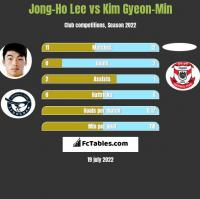 Jong-Ho Lee vs Kim Gyeon-Min h2h player stats