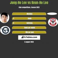 Jong-Ho Lee vs Keun-Ho Lee h2h player stats