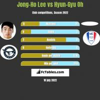 Jong-Ho Lee vs Hyun-Gyu Oh h2h player stats