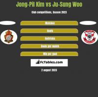Jong-Pil Kim vs Ju-Sung Woo h2h player stats
