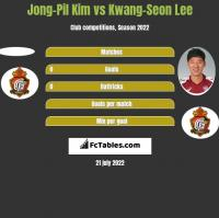 Jong-Pil Kim vs Kwang-Seon Lee h2h player stats