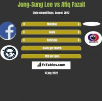 Jong-Sung Lee vs Afiq Fazail h2h player stats