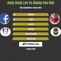 Jong-Sung Lee vs Chang-Soo Kim h2h player stats