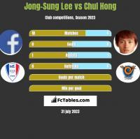 Jong-Sung Lee vs Chul Hong h2h player stats