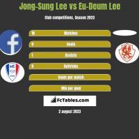 Jong-Sung Lee vs Eu-Deum Lee h2h player stats