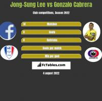 Jong-Sung Lee vs Gonzalo Cabrera h2h player stats