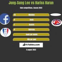 Jong-Sung Lee vs Hariss Harun h2h player stats
