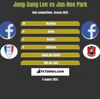 Jong-Sung Lee vs Jun-Hee Park h2h player stats