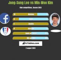 Jong-Sung Lee vs Min-Woo Kim h2h player stats