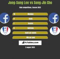 Jong-Sung Lee vs Song-Jin Cho h2h player stats