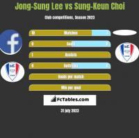 Jong-Sung Lee vs Sung-Keun Choi h2h player stats