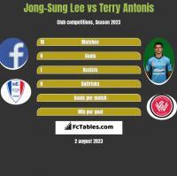 Jong-Sung Lee vs Terry Antonis h2h player stats