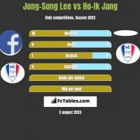 Jong-Sung Lee vs Ho-Ik Jang h2h player stats